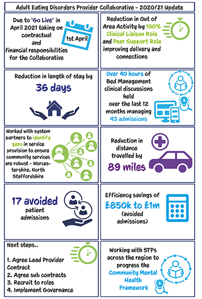 Infographic showing key outcomes of the collaborative to date